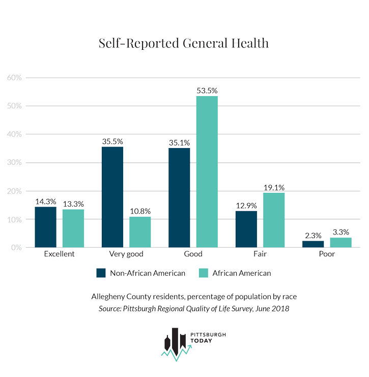 Self-Reported General Health