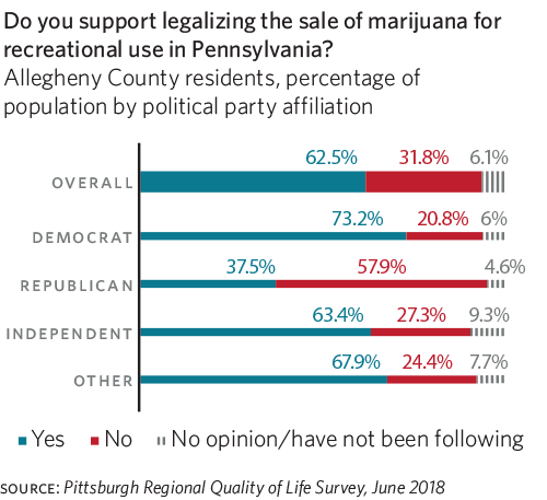 Legalizing the Sale of Marijuana