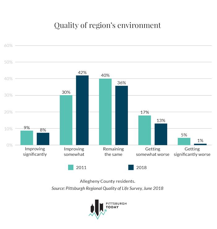 Quality of region's environment