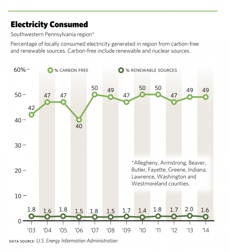 Electricity consumed