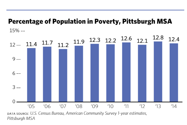 Percentage of population in poverty