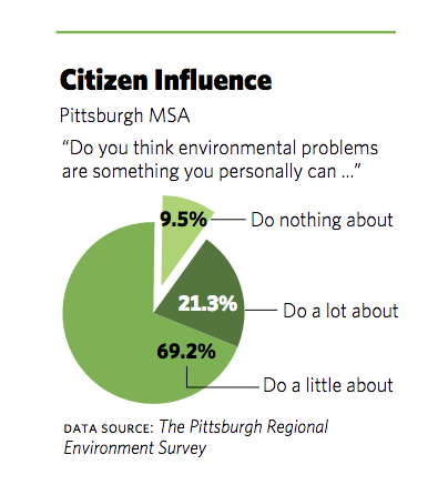 Citizen Influence