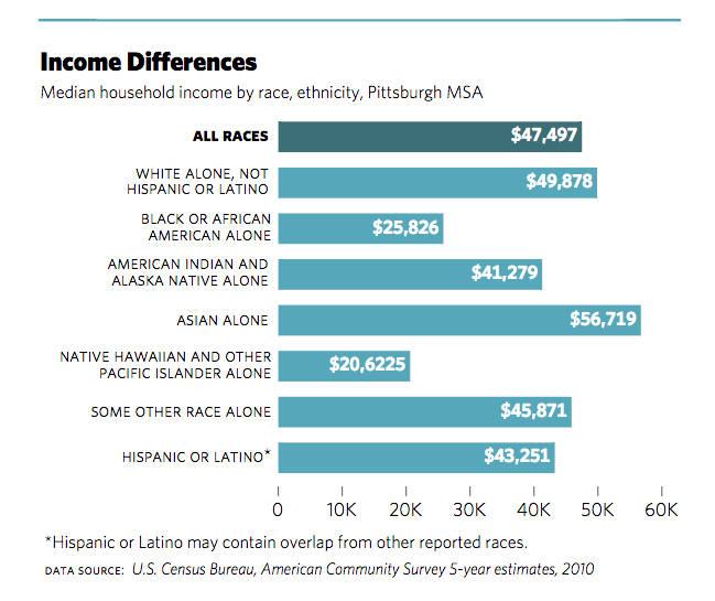 Income Differences