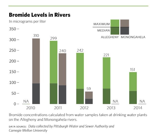 Bromide Levels