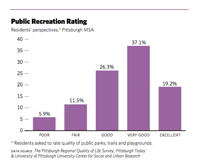 Public Recreation Rating